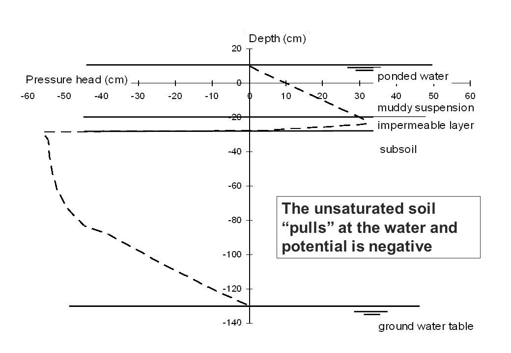 The unsaturated soil pulls at the water and. potential is negative.