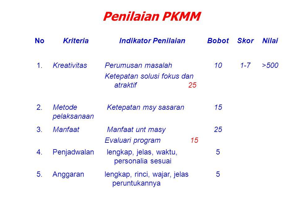 Penilaian PKMM No Kriteria Indikator Penilaian Bobot Skor Nilai 1.