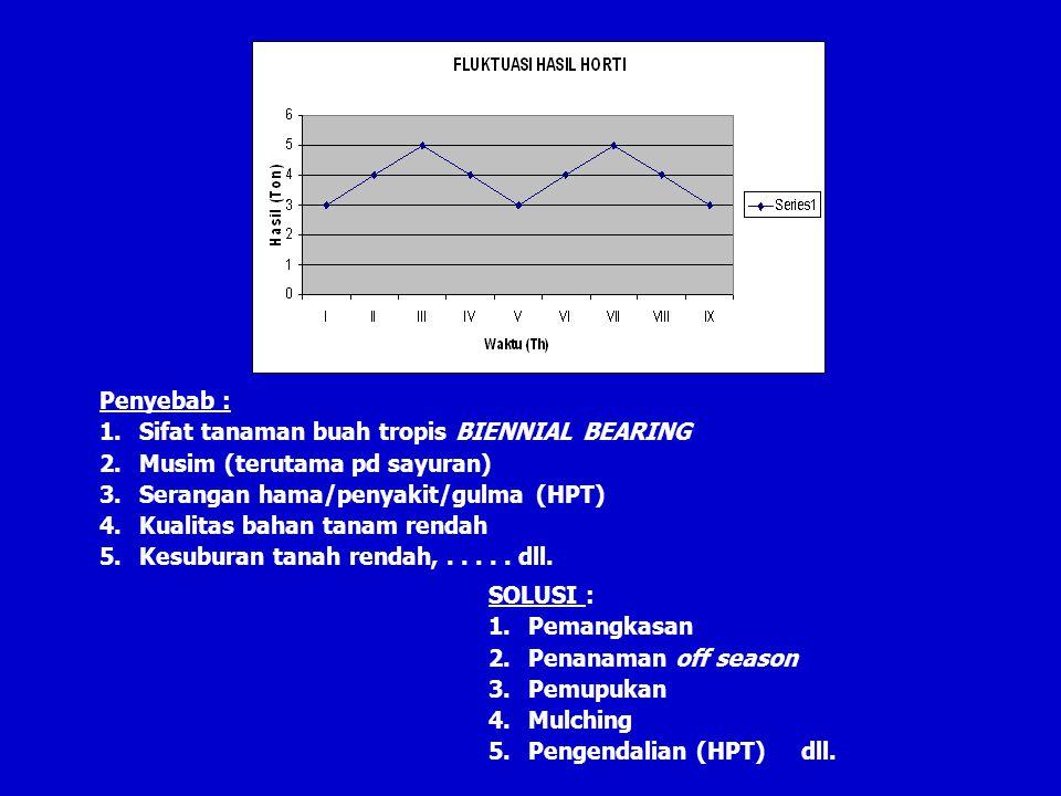 Penyebab : Sifat tanaman buah tropis BIENNIAL BEARING. Musim (terutama pd sayuran) Serangan hama/penyakit/gulma (HPT)