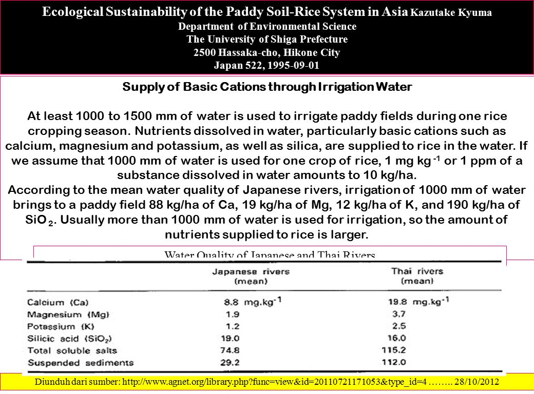 Supply of Basic Cations through Irrigation Water