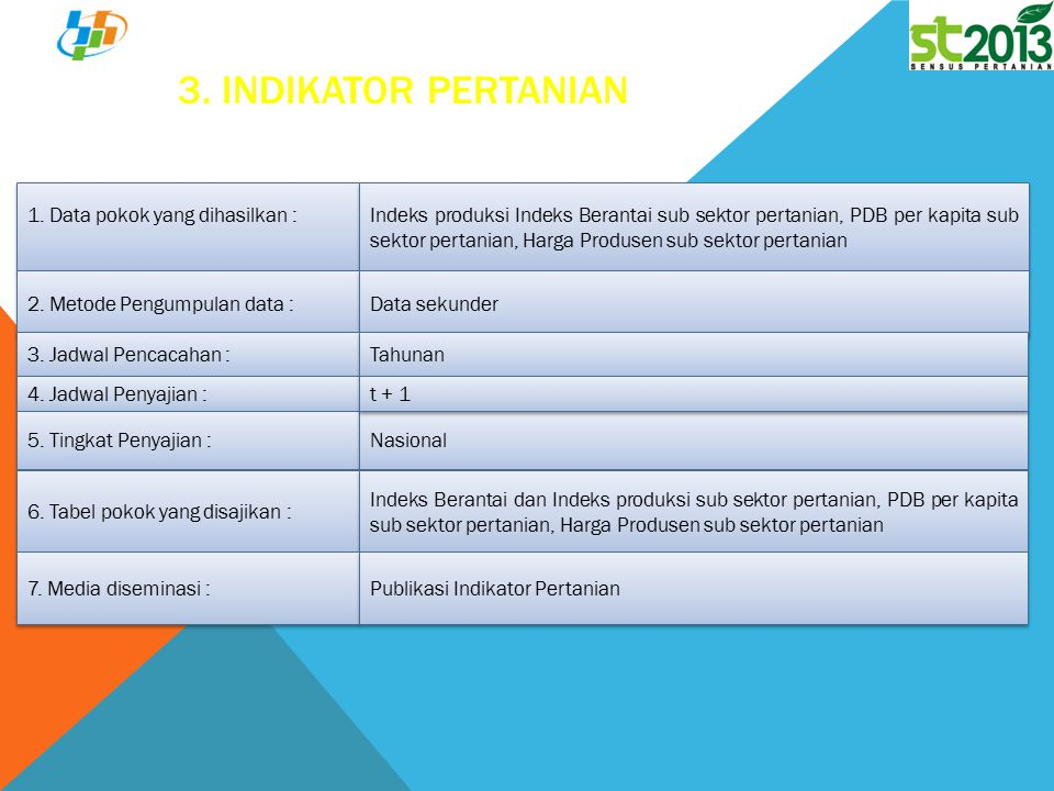 3. Indikator Pertanian 1. Data pokok yang dihasilkan :