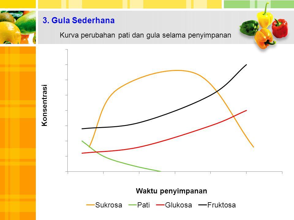 3. Gula Sederhana Kurva perubahan pati dan gula selama penyimpanan