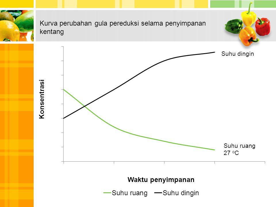 Kurva perubahan gula pereduksi selama penyimpanan