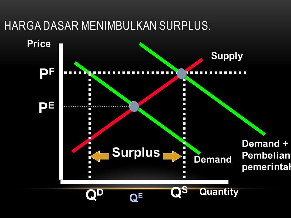 Harga dasar menimbulkan Surplus.