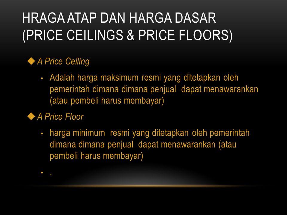 Hraga atap dan Harga Dasar (Price Ceilings & Price Floors)