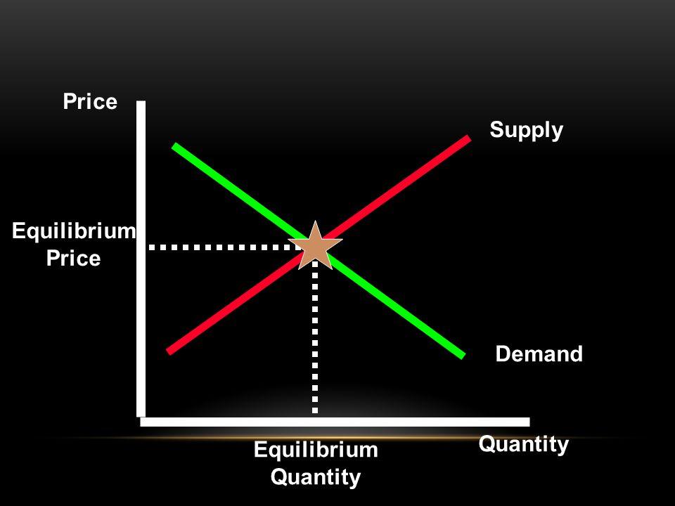 Equilibrium Price Equilibrium Quantity