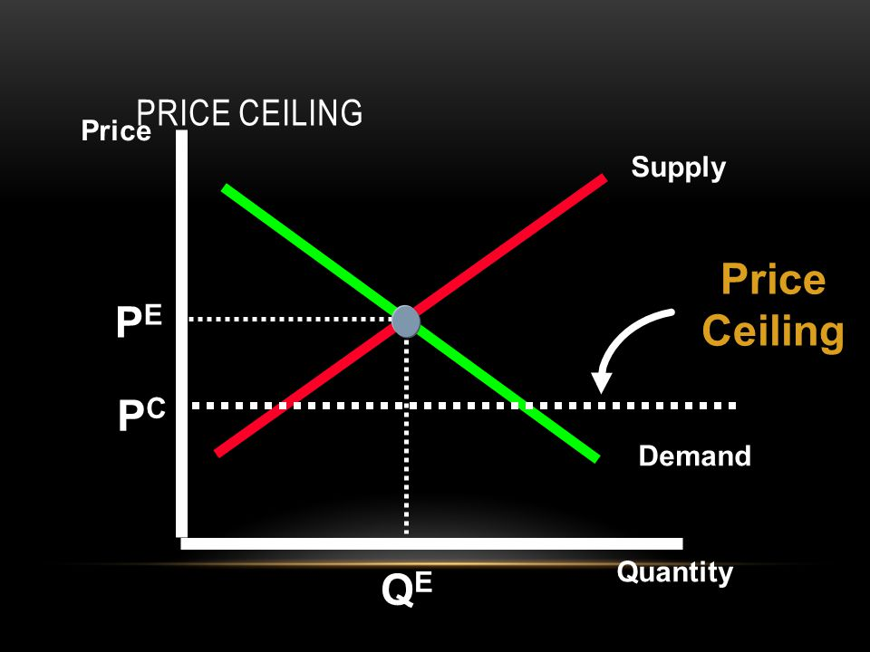 Price Ceiling PE PC QE Price Ceiling Price Supply Demand Quantity 8 9