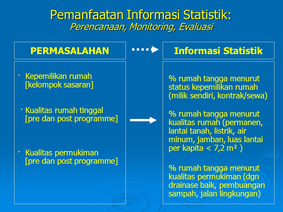 Pemanfaatan Informasi Statistik: Perencanaan, Monitoring, Evaluasi