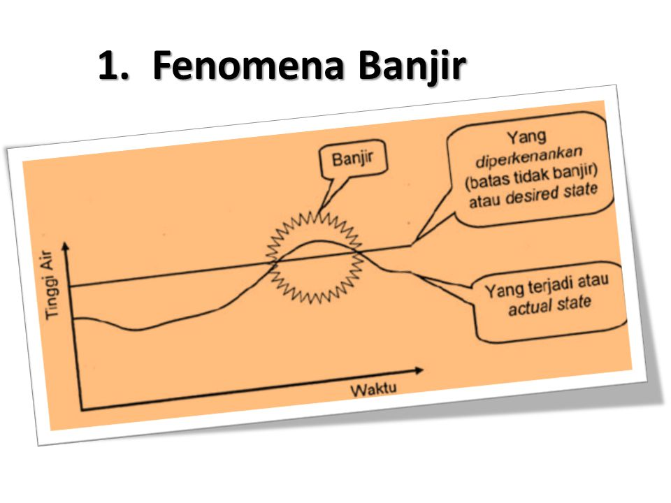 1. Fenomena Banjir
