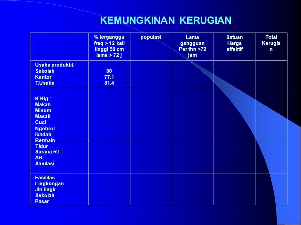 KEMUNGKINAN KERUGIAN % terganggu freq > 12 kali tinggi 50 cm