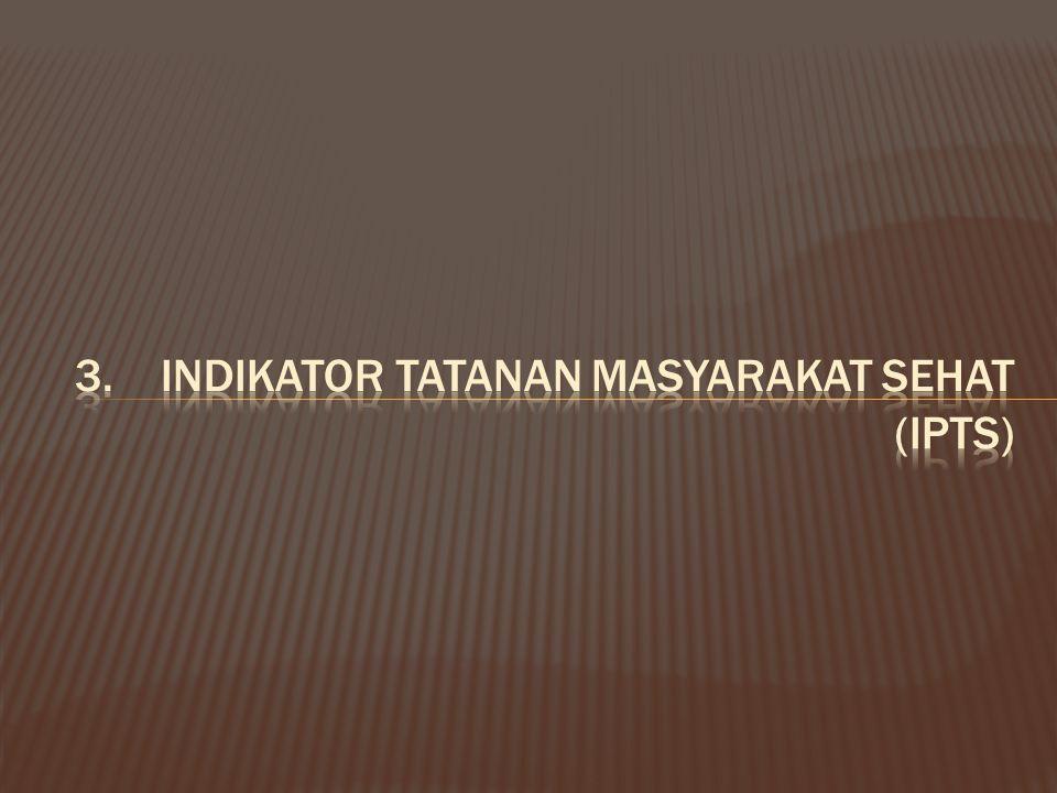 Indikator Tatanan Masyarakat Sehat (IPTS)