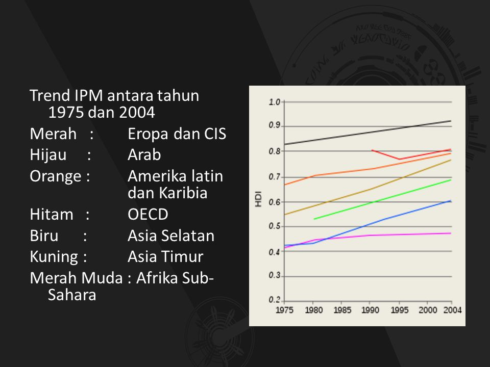 Trend IPM antara tahun 1975 dan 2004 Merah : Eropa dan CIS Hijau : Arab Orange : Amerika latin dan Karibia Hitam : OECD Biru : Asia Selatan Kuning : Asia Timur Merah Muda : Afrika Sub-Sahara