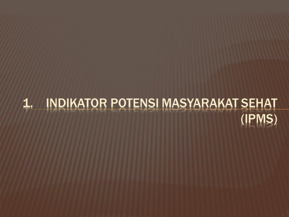 Indikator Potensi Masyarakat Sehat (IPMS)