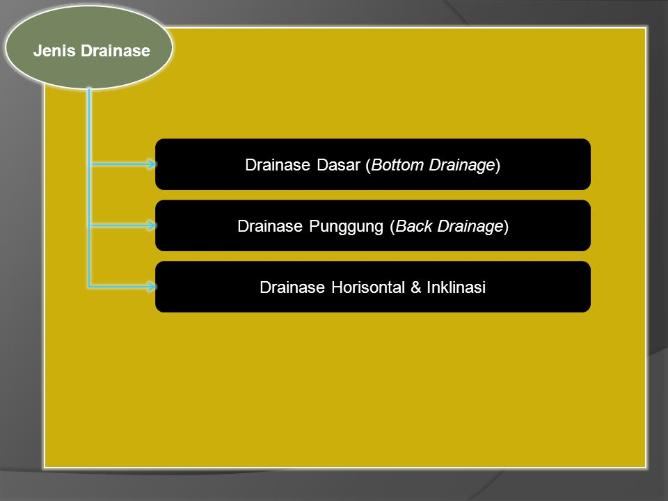 Drainase Dasar (Bottom Drainage)