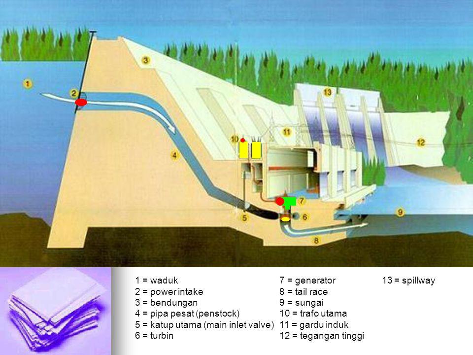 1 = waduk 7 = generator 13 = spillway