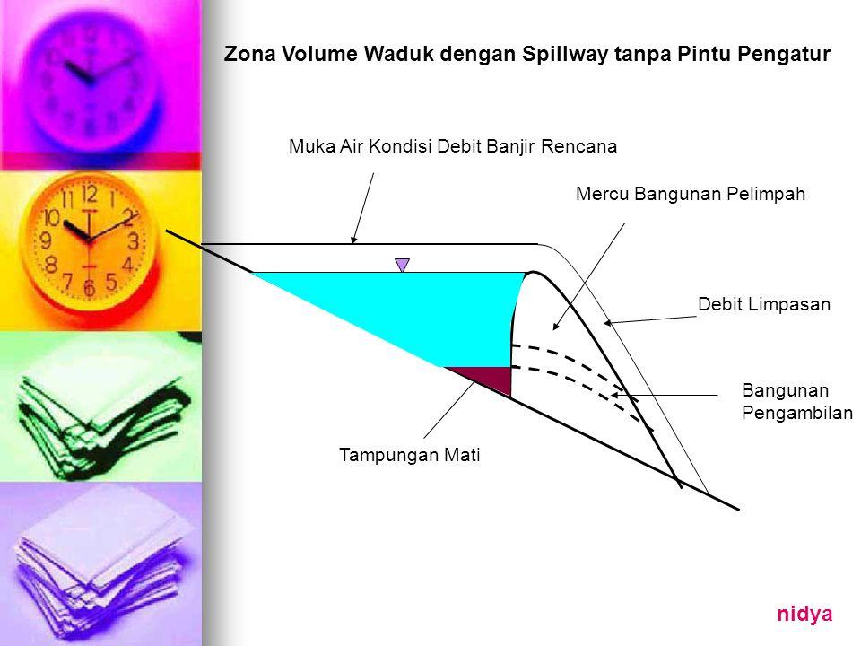 Zona Volume Waduk dengan Spillway tanpa Pintu Pengatur