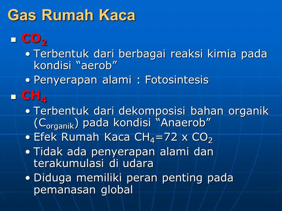 Gas Rumah Kaca CO2. Terbentuk dari berbagai reaksi kimia pada kondisi aerob Penyerapan alami : Fotosintesis.