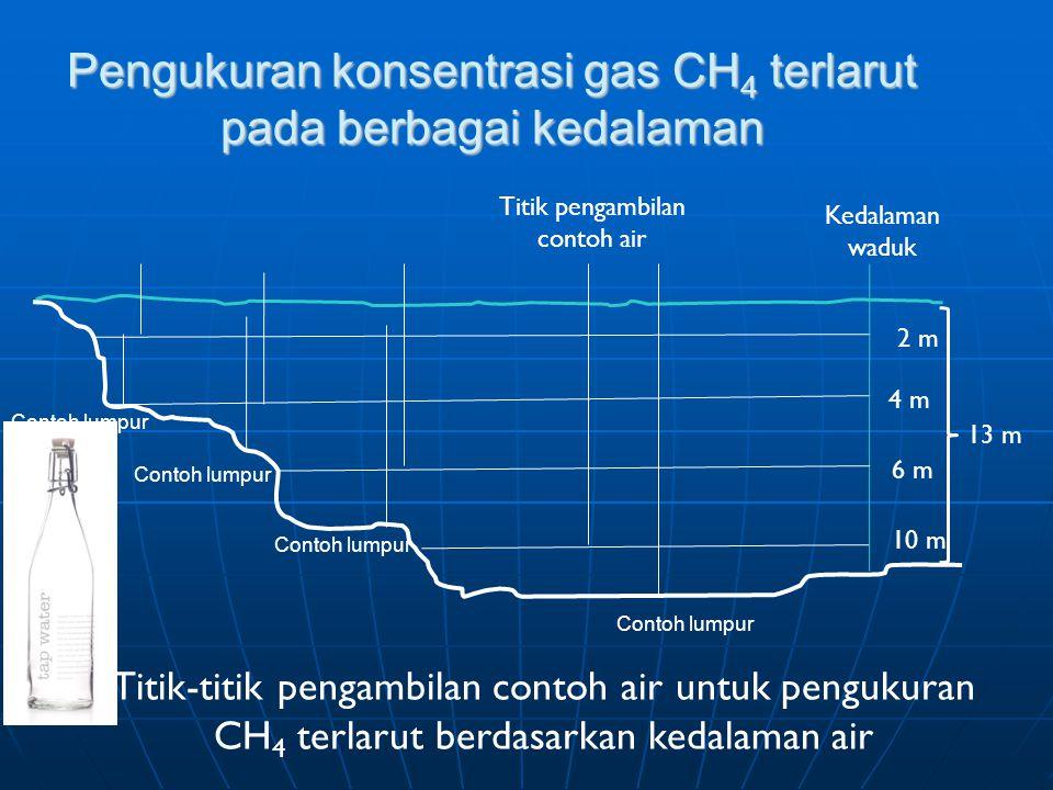 Pengukuran konsentrasi gas CH4 terlarut pada berbagai kedalaman