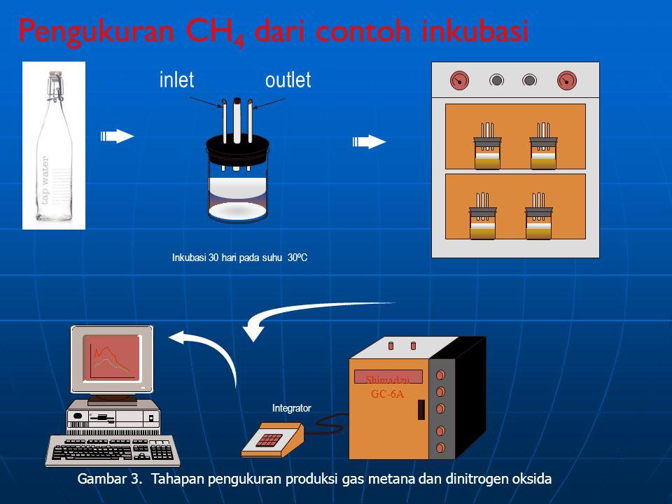 Pengukuran CH4 dari contoh inkubasi