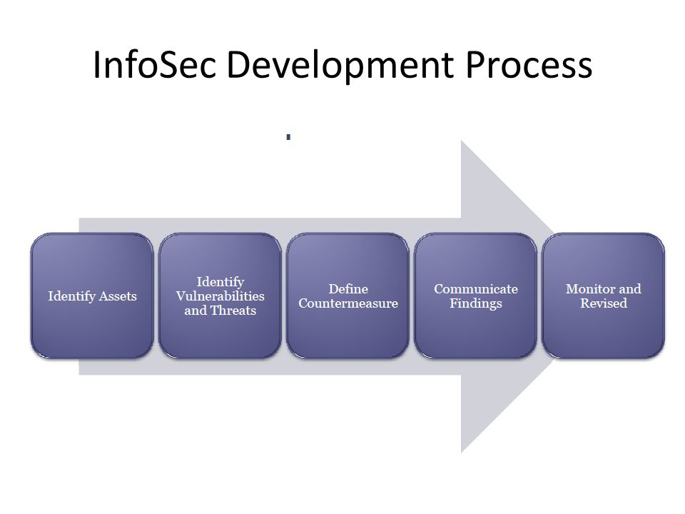InfoSec Development Process
