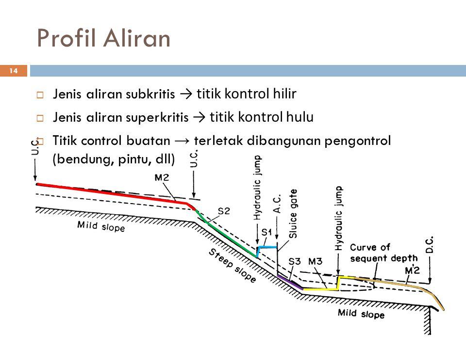 Profil Aliran Jenis aliran subkritis → titik kontrol hilir