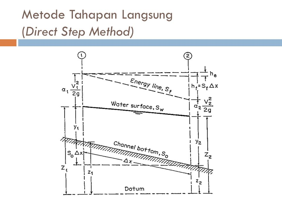 Metode Tahapan Langsung (Direct Step Method)