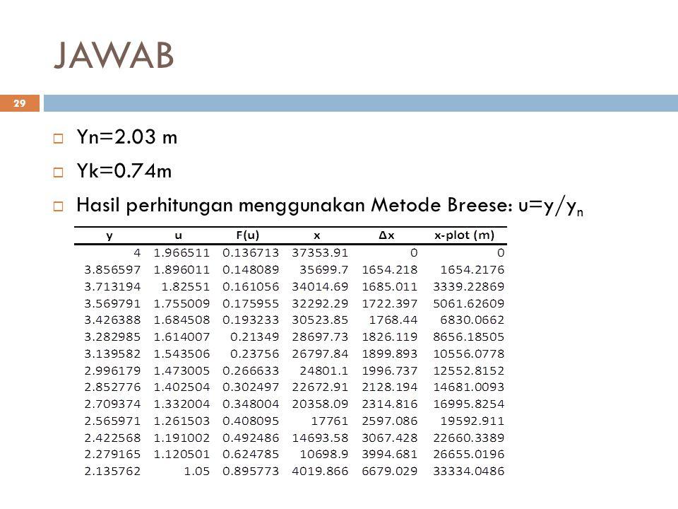 JAWAB Yn=2.03 m Yk=0.74m Hasil perhitungan menggunakan Metode Breese: u=y/yn