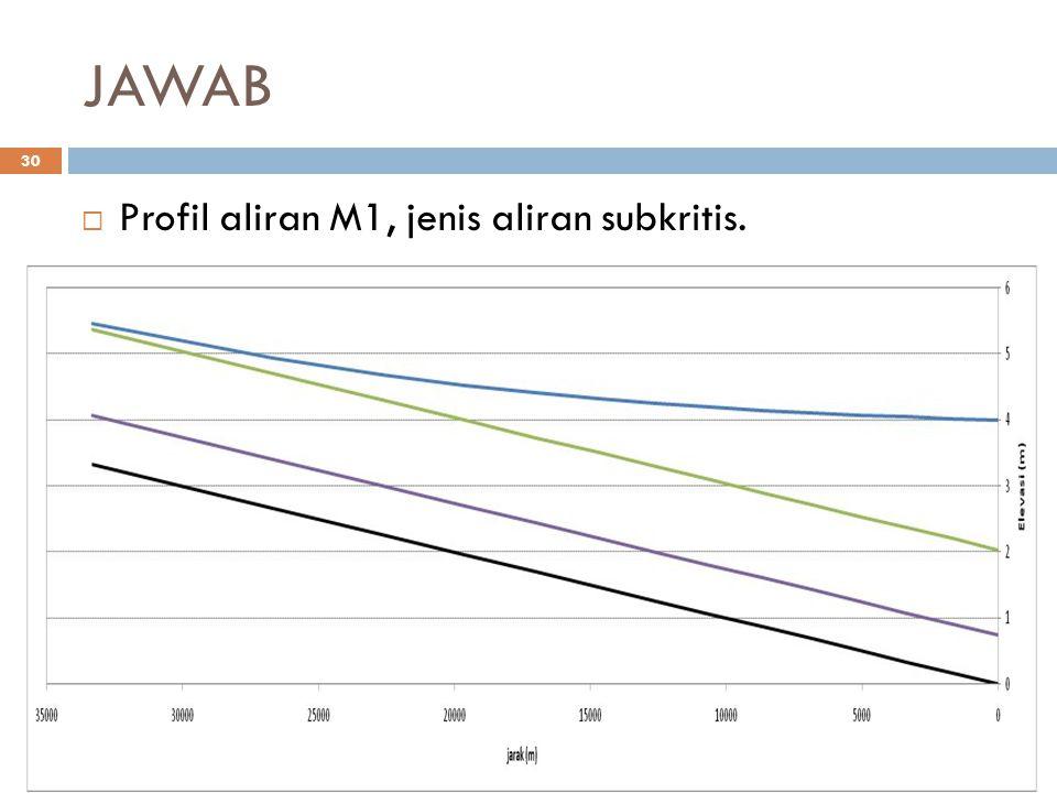 JAWAB Profil aliran M1, jenis aliran subkritis.
