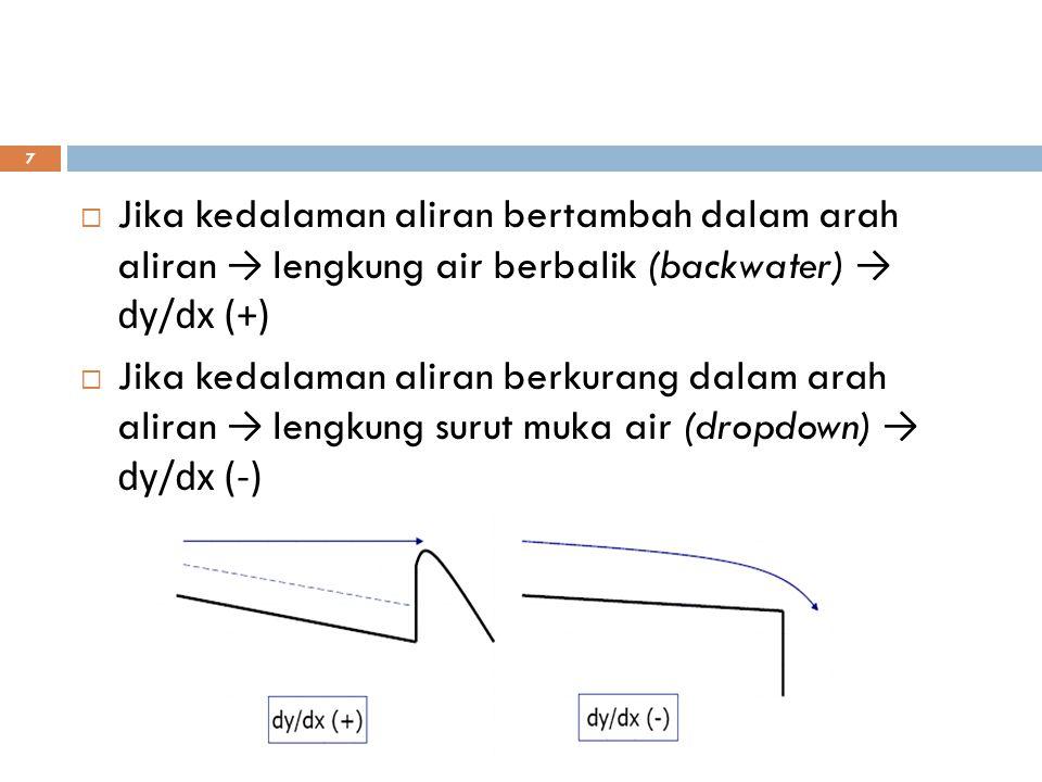 Jika kedalaman aliran bertambah dalam arah aliran → lengkung air berbalik (backwater) → dy/dx (+)