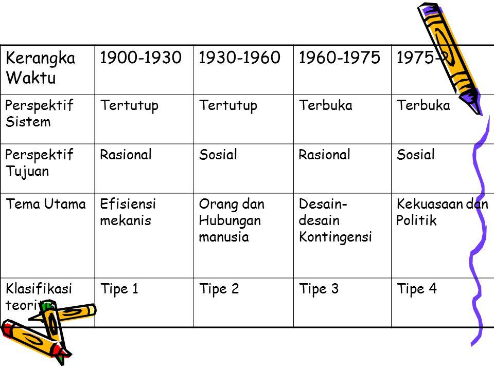 Kerangka Waktu 1900-1930 1930-1960 1960-1975 1975- Perspektif Sistem