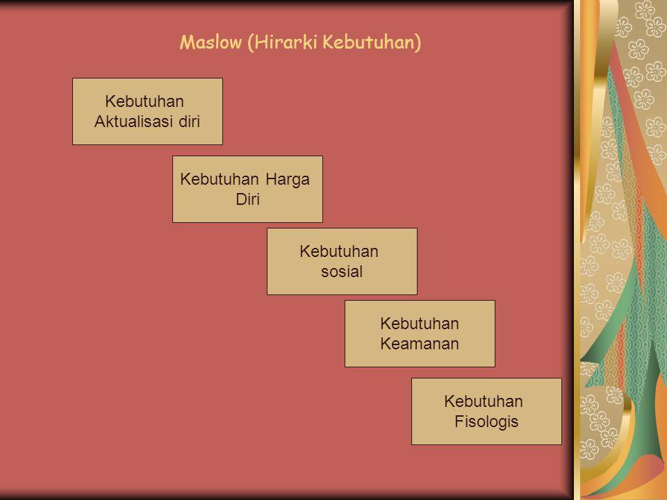 Maslow (Hirarki Kebutuhan)