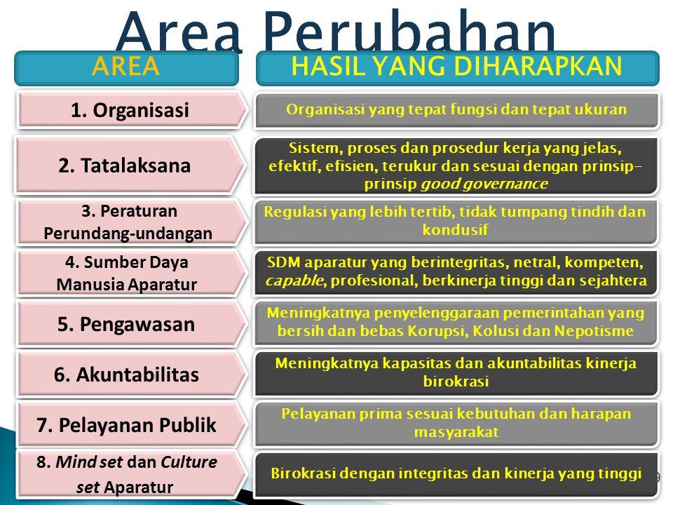 Area Perubahan AREA HASIL YANG DIHARAPKAN 1. Organisasi 2. Tatalaksana