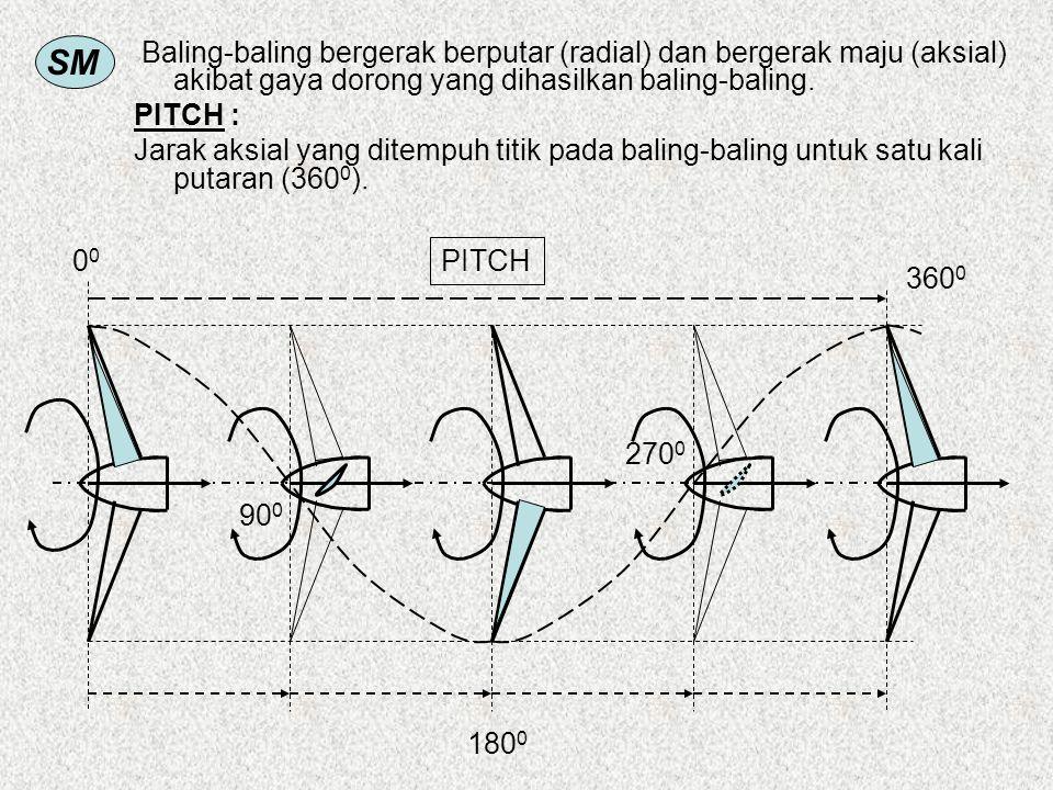 Baling-baling bergerak berputar (radial) dan bergerak maju (aksial) akibat gaya dorong yang dihasilkan baling-baling.