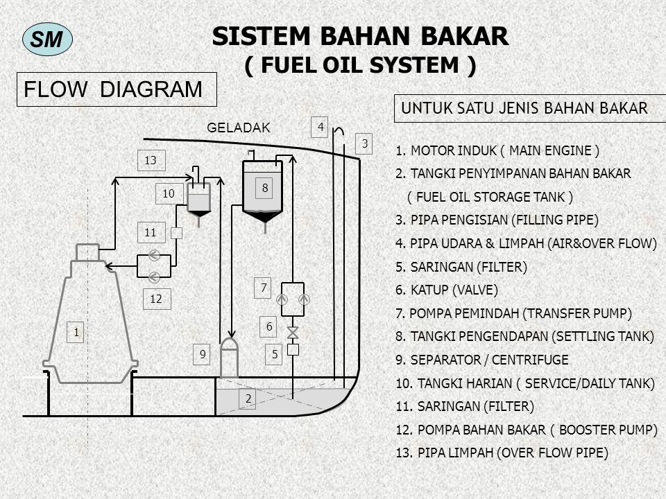 SISTEM BAHAN BAKAR ( FUEL OIL SYSTEM )