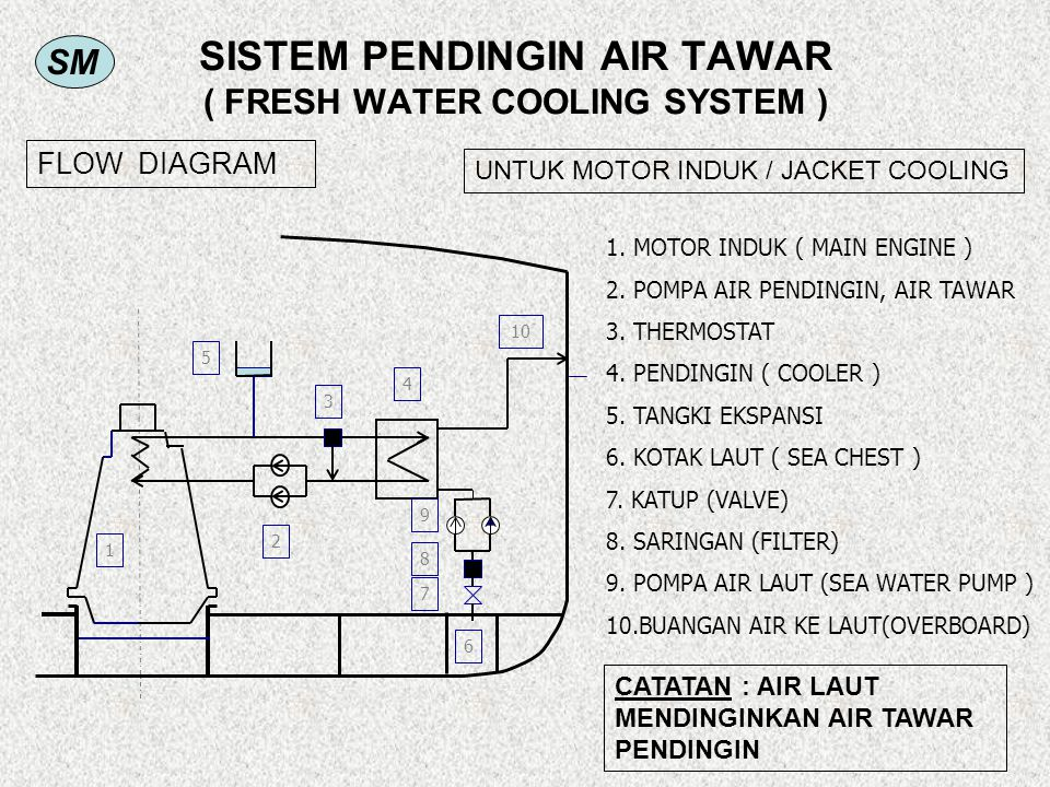 SISTEM PENDINGIN AIR TAWAR ( FRESH WATER COOLING SYSTEM )