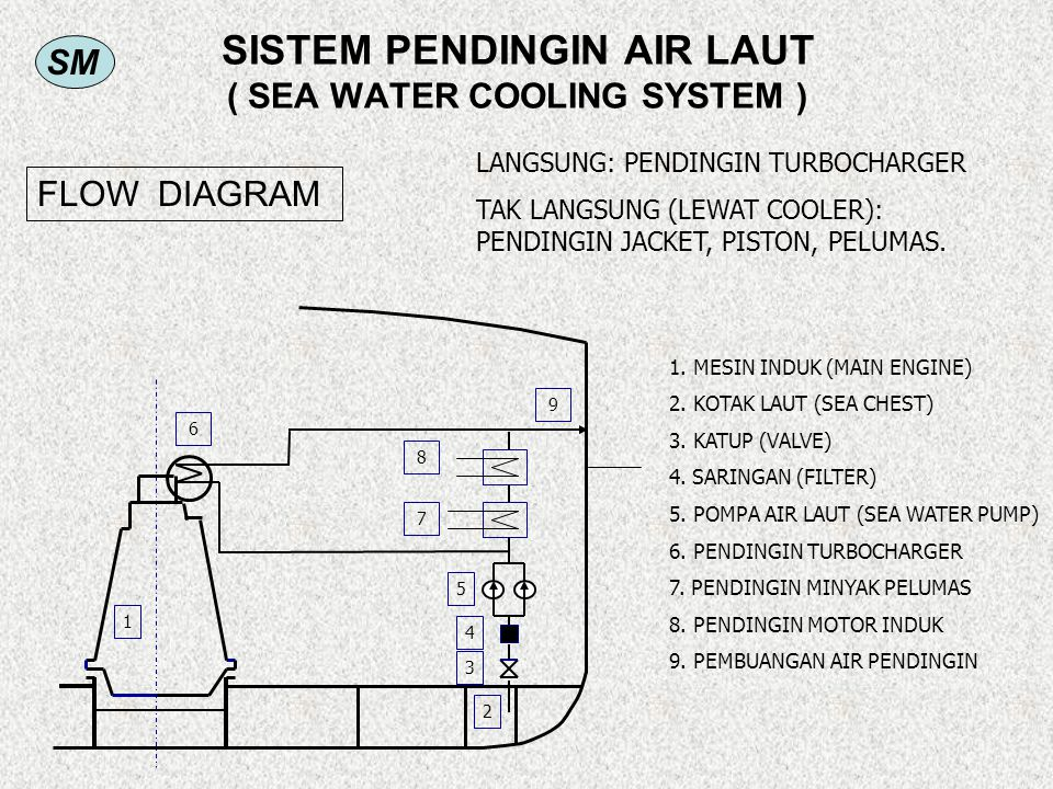 SISTEM PENDINGIN AIR LAUT ( SEA WATER COOLING SYSTEM )