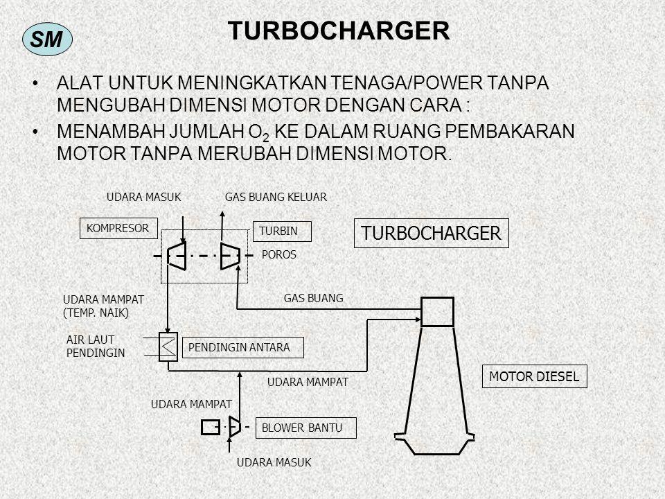 TURBOCHARGER ALAT UNTUK MENINGKATKAN TENAGA/POWER TANPA MENGUBAH DIMENSI MOTOR DENGAN CARA :