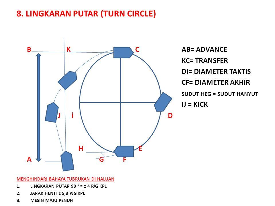 8. LINGKARAN PUTAR (TURN CIRCLE)