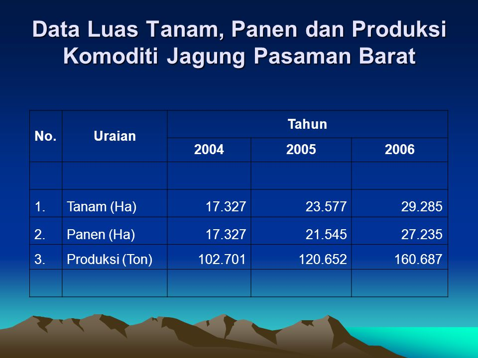 Data Luas Tanam, Panen dan Produksi Komoditi Jagung Pasaman Barat