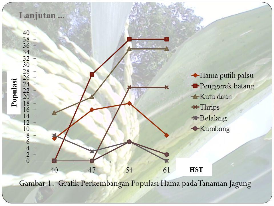 Gambar 1. Grafik Perkembangan Populasi Hama pada Tanaman Jagung