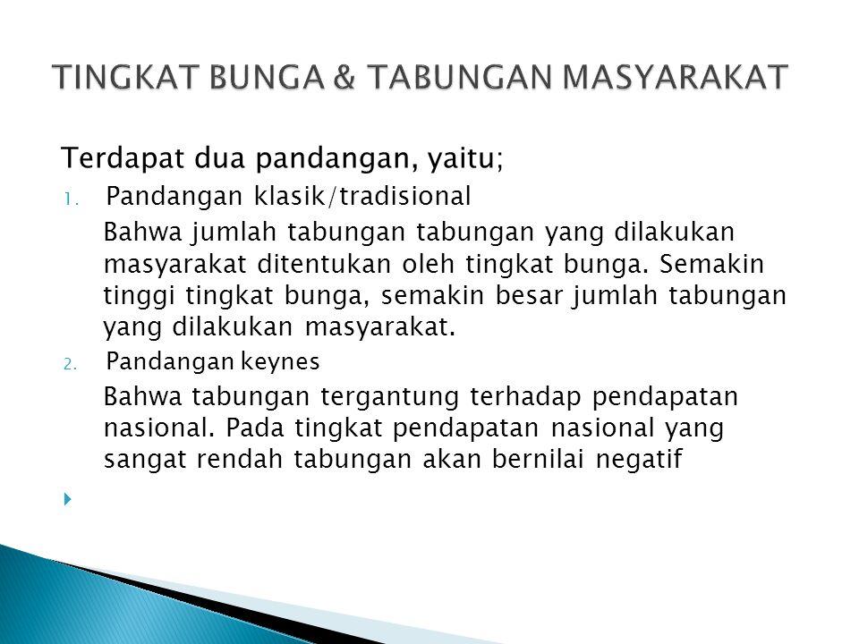 TINGKAT BUNGA & TABUNGAN MASYARAKAT