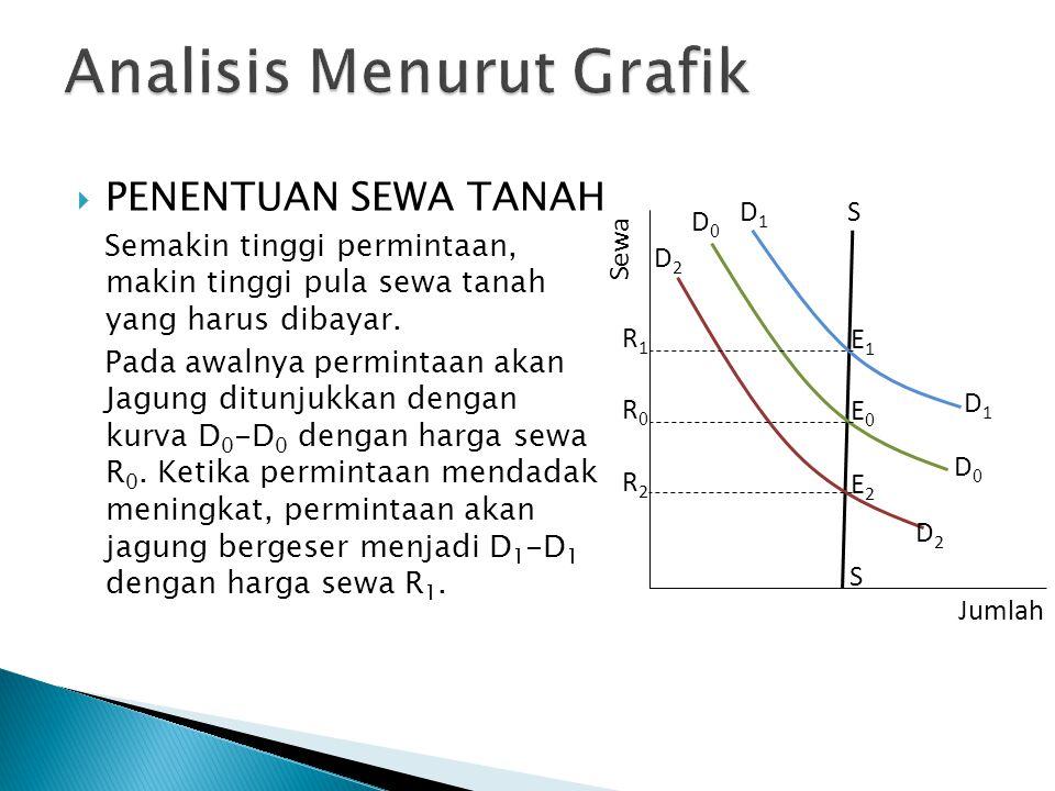 Analisis Menurut Grafik
