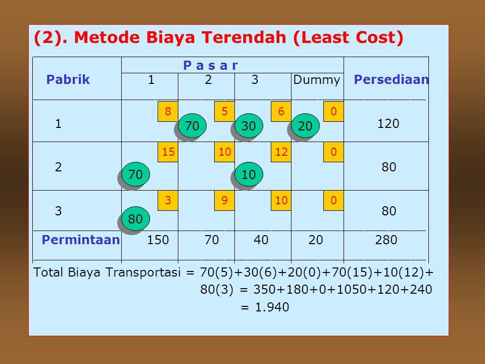 (2). Metode Biaya Terendah (Least Cost)