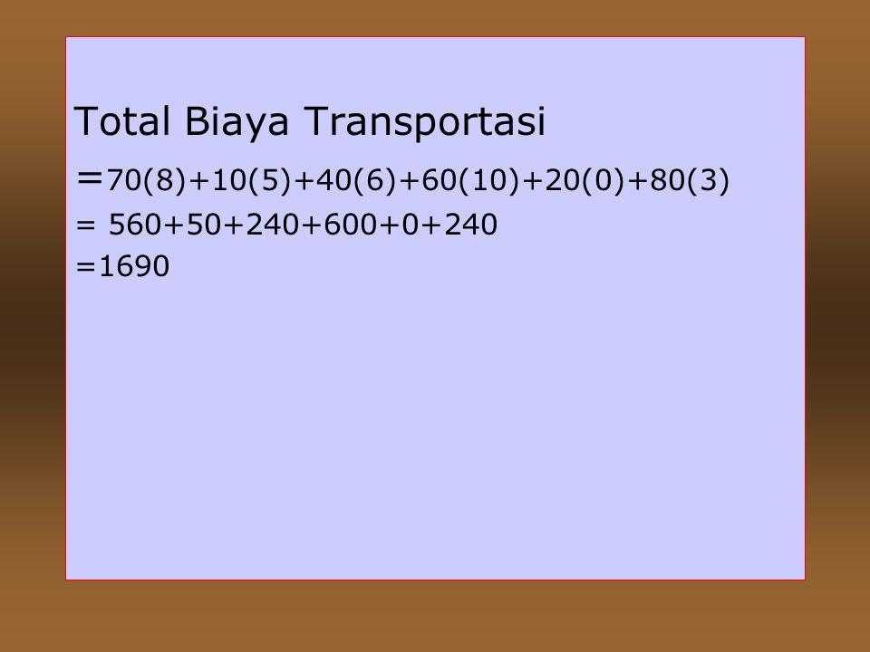 Total Biaya Transportasi =70(8)+10(5)+40(6)+60(10)+20(0)+80(3)