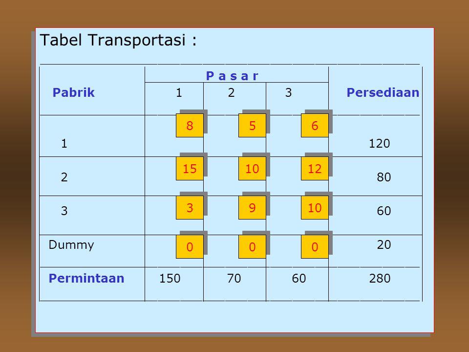 Tabel Transportasi : ___________________________________________________. P a s a r. Pabrik 1 2 3 Persediaan.