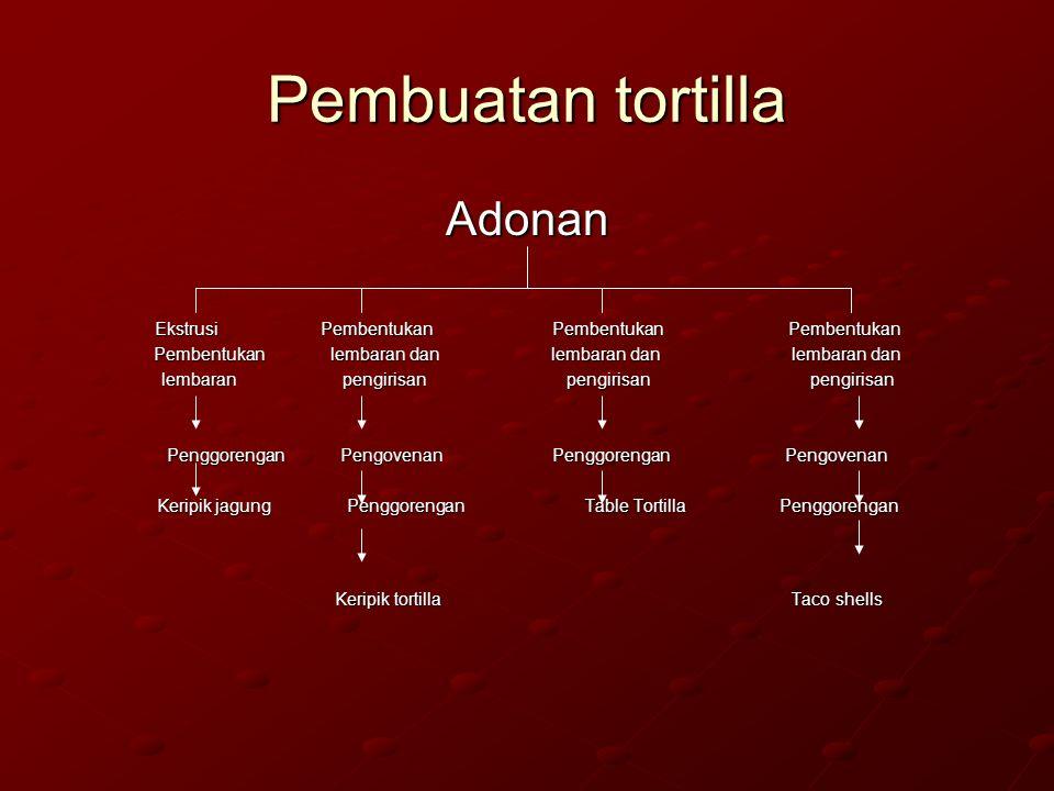 Pembuatan tortilla Adonan Ekstrusi Pembentukan Pembentukan Pembentukan