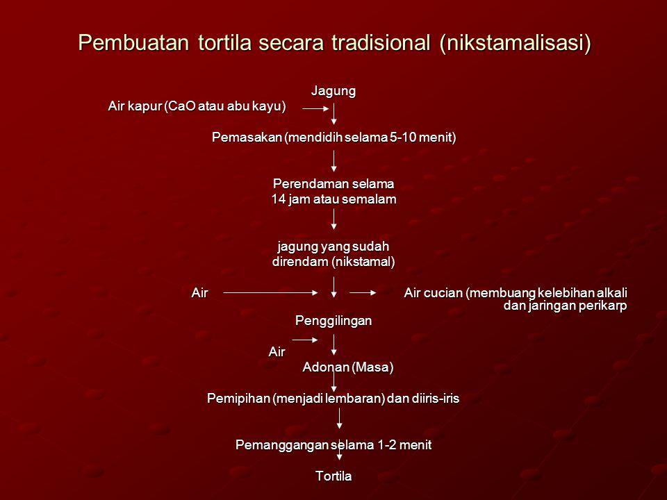 Pembuatan tortila secara tradisional (nikstamalisasi)
