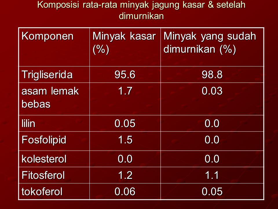 Komposisi rata-rata minyak jagung kasar & setelah dimurnikan