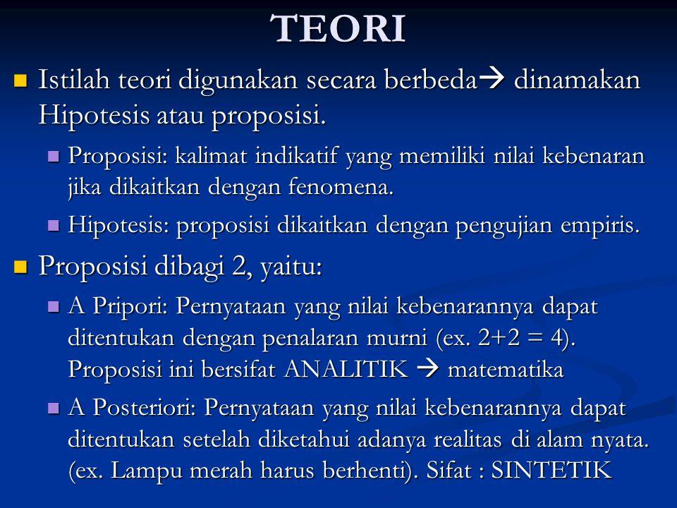 TEORI Istilah teori digunakan secara berbeda dinamakan Hipotesis atau proposisi.