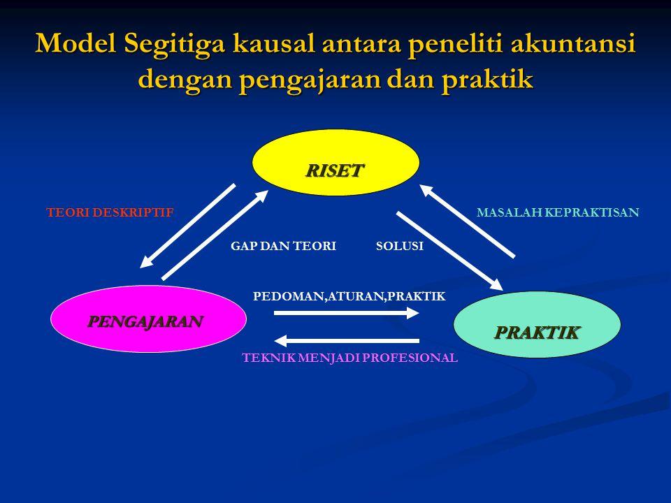 Model Segitiga kausal antara peneliti akuntansi dengan pengajaran dan praktik